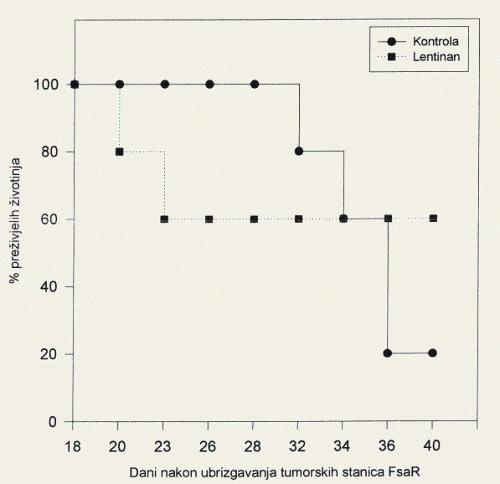 fibrosarcoma survival myko san shiitake extract