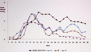 ljekovitost gljiva - gljive smanjuju bol graf